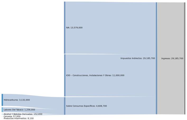 ingresos por impuestos indirectos_2800x1800
